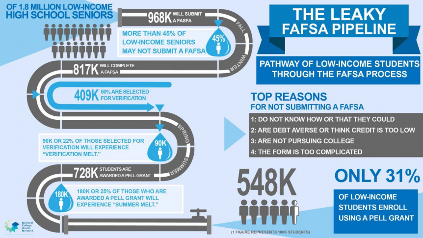 FAFSA pipeline info graphic