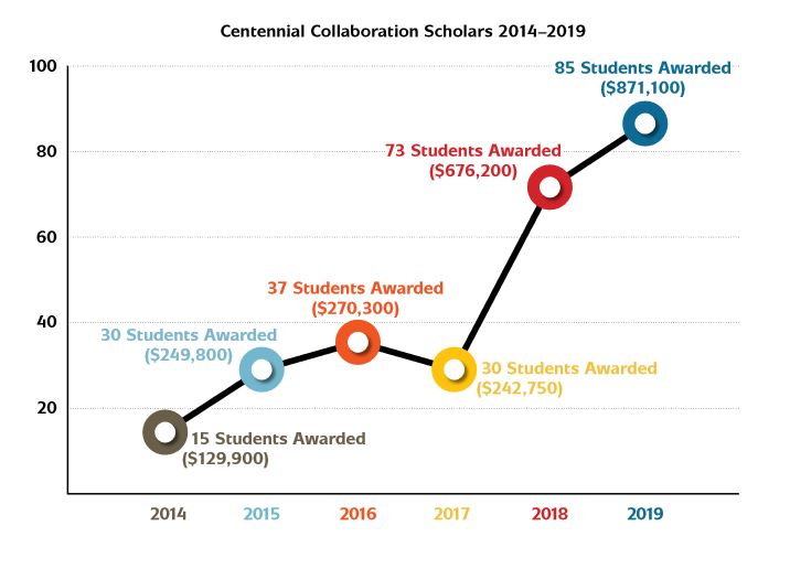 Graph of Centennial Collaboration Scholars from 2014-2019, showing rising number of students and rising awards over the time period